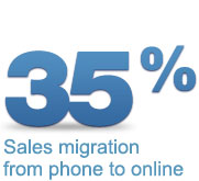 35% sales migration from phone to online