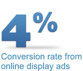 4% conversion rate from online display ads