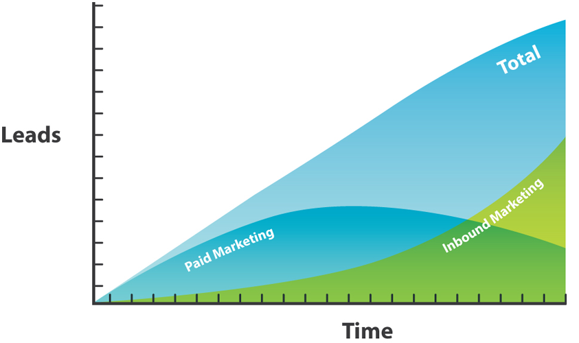 Paid & Inbound Marketing Chart.