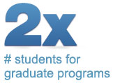 2 times the number of students for graduate programs