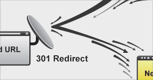 301 Redirects are used when you want to permanently