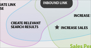 Most Search Engine Marketers know how important inbound links are